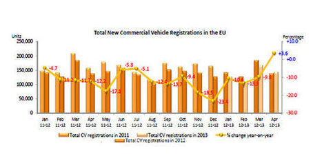 Las matriculaciones de vehículos comerciales en Europa crecen por primera vez desde Diciembre de 2011 - NEXOTRANS.com | Areavan | Scoop.it