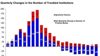 Bank failures: FDIC charts striking improvement in industry's health - Los Angeles Times   banking regulation   Scoop.it