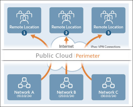 Hybrid Cloud Computing Revolution | (I+D)+(i+c): Gamification, Game-Based Learning (GBL) | Scoop.it