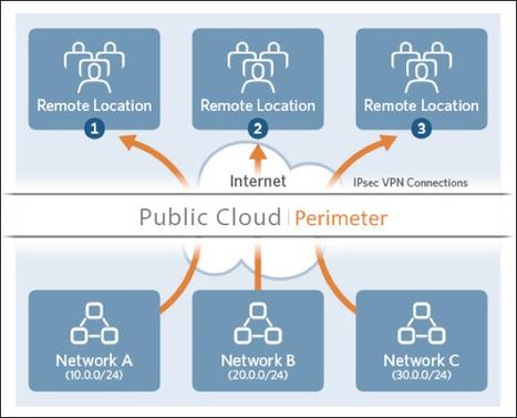 Hybrid Cloud Computing Revolution|Skytap | The Next Generation of Cloud Computing | Scoop.it