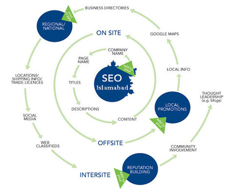 Search Engines Increase Your Entity's Exposure to Relevant Audience | Software Houses | Scoop.it