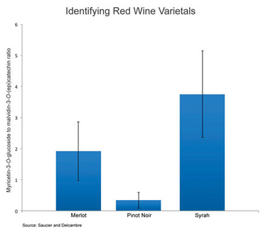 B.C. Researchers Test New Polyphenol Analysis | Southern California Wine and Craft Spirits Journal | Scoop.it