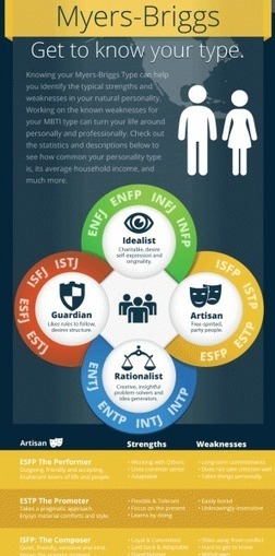 Myers-Briggs Type Infographic | A New Society, a new education! | Scoop.it