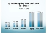 One-fifth of third-graders own cell phones | Digital Citizenship Information | Scoop.it