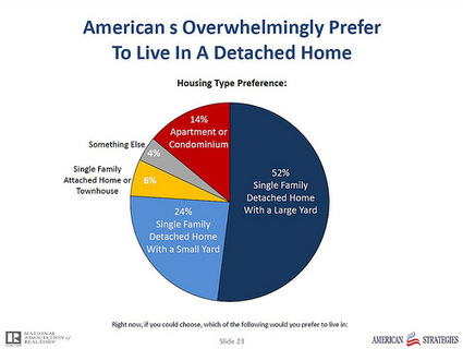 New Realtors' community preference poll: Americans want to have their cake and eat it, too | Kaid Benfield's Blog | Switchboard, from NRDC | Sustainable Futures | Scoop.it
