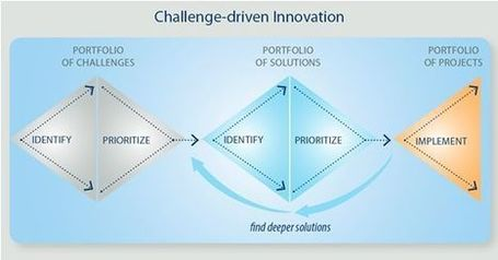 How To Create a Culture of Innovation | Business Innovation Speaker and Consultant Stephen Shapiro | Success Leadership | Scoop.it