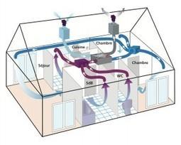 Nouvelle gamme de VMC double flux maison'air® DF 96 : Avec une efficacité de récupération de 96 % !   architecture..., Maisons bois & bioclimatiques   Scoop.it