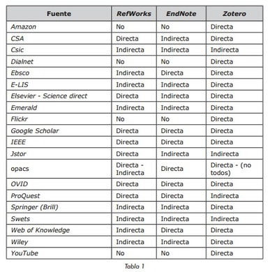 Zotero 4.0 : aprendizaje en 10 pasos + ejercicios (Octubre 2014) | Universo Abierto | El rincón de mferna | Scoop.it