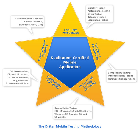 Mobile Application Testing | Software Testing | Scoop.it
