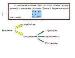 Funciones Trascendentales | matemática:funciones | Scoop.it