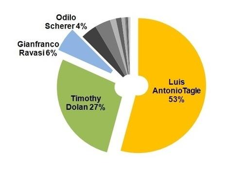 I Cardinali e i Social Media: Luis Antonio Tagle è quello più attivo | InTime - Social Media Magazine | Scoop.it