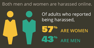 The Rise of Online Harassment | Evolving Privacy in Social Media | Scoop.it