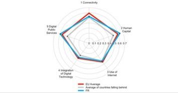 Performance numérique de la France : des améliorations possibles ! | Services publics de demain | Scoop.it