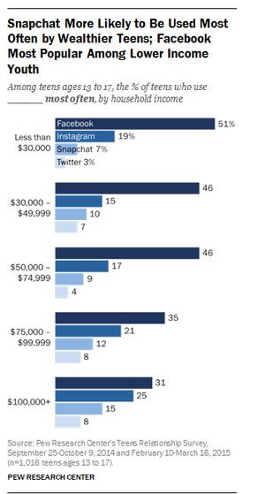 Les adolescents riches préfèrent Instagram à Facebook... L'actu des ... - Télé Loisirs.fr | Médias sociaux, réseaux sociaux, SMO, SMA, SMM… | Scoop.it