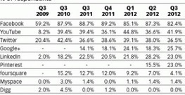Trends 2013: CMOs Embrace Pinterest, Google+ & Big-Data | Social Media and your Brand | Scoop.it