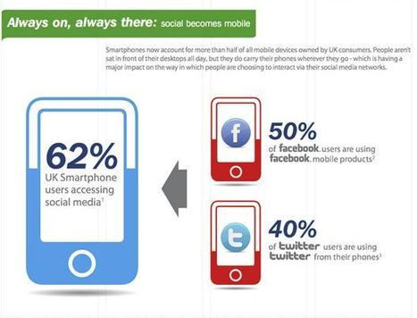 62% Of Mobile Users Say No To Social Marketing Messages From Brands [Inforgraphic] | Social Media Marketing & CRM | Scoop.it