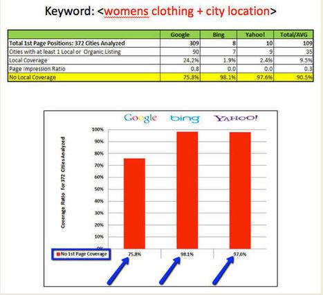 Three Steps for Crushing Multi-Location Local Search | Wordpress-SEO-Traffic | Scoop.it