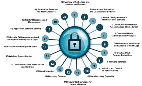 Center for Internet Security Critical Security Controls v.6.1 | Security Configuration Management | Scoop.it