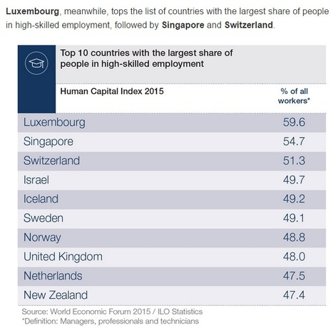 World Economic Forum 2015 | Statistics | Luxembourg (Europe) | Scoop.it
