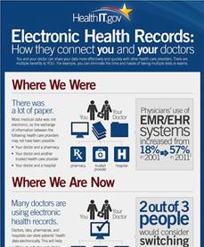 Your Health Data | Patients & Families | HealthIT.gov | Social Media, TIC y Salud | Scoop.it