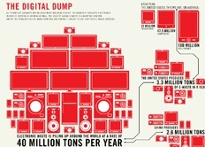 Infographic: The Growing E-Waste Situation | IELTS, ESP, EAP and CALL | Scoop.it