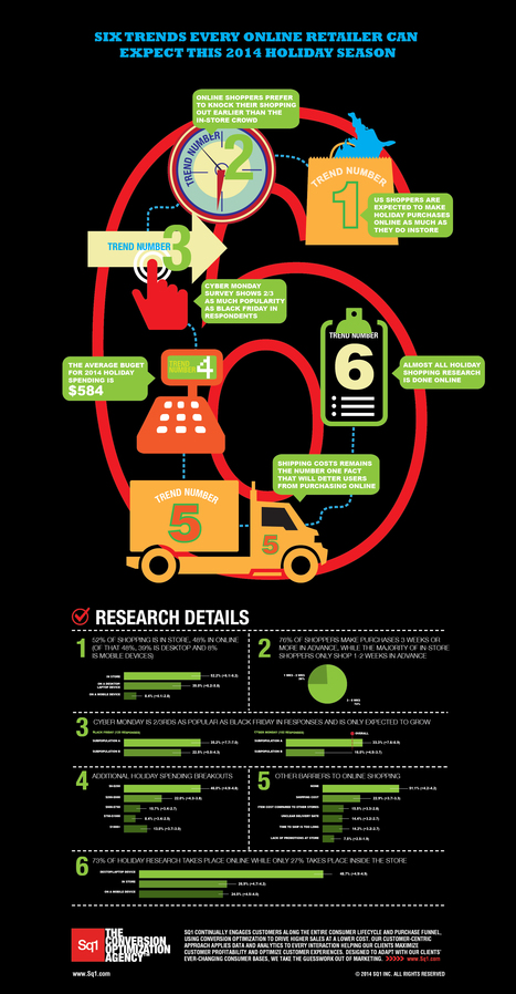 INFOGRAPHIC: Six Online Retailer Trends To Expect | Cloud Central | Scoop.it