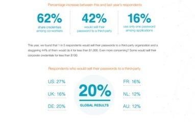 ¿Confías en tus empleados? Pues uno de cada cinco vendería sus contraseñas de trabajo | seguridad en contraseñas | Scoop.it