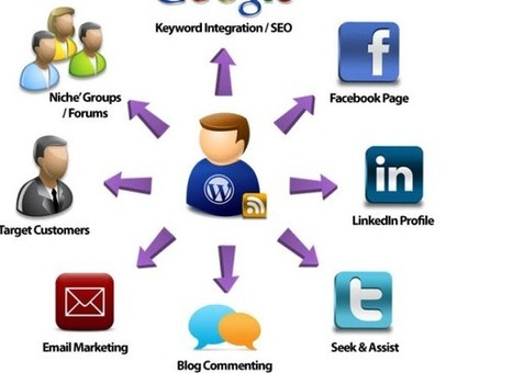 Using social networking sites to promote your blog   Online Marketing   Scoop.it