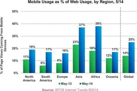 Why Mobile Matters - Now | Online Marketing Resources | Scoop.it