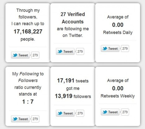 Analyser ses followers Twitter et démasquer les tricheurs | Social Media Marketing - Sarah Rumeau | Scoop.it