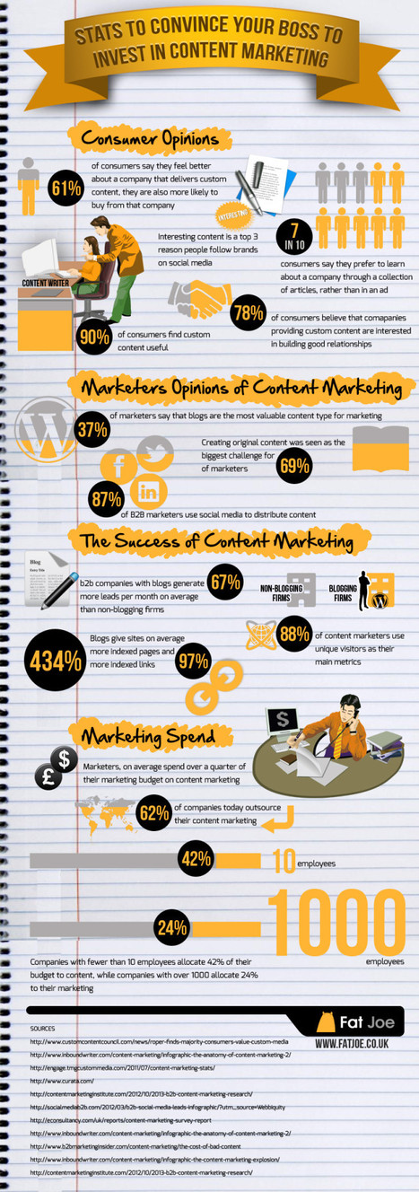 Infographic: 14 Statistics to Justify Content Marketing - Marketing Technology Blog | Integrated Brand Communications | Scoop.it