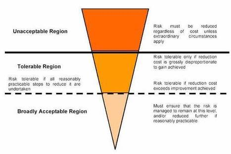 Risk analysis and evaluation criteria to prioritise risk | Risk Management INDPA | Scoop.it