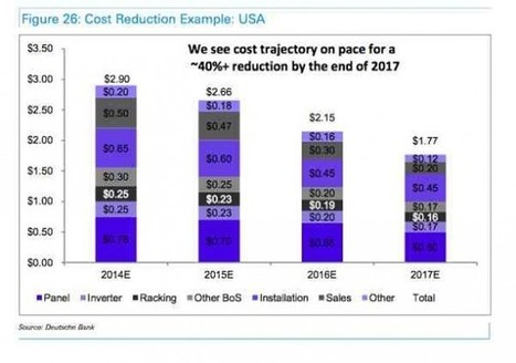 Why solar costs will fall another 40% in just two years | Investing in Renewable Energy | Scoop.it