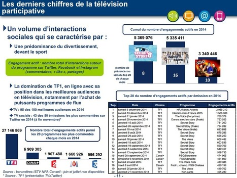 La télévision participative ou Social TV vue par le CSA : équipements, usages et points d'attention | Social TV is everywhere | Scoop.it