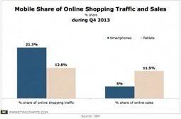 Tablets Far Outweigh Smartphones in Q4 Online Sales Share | Digital Era > Studies - Surveys -Report | Scoop.it