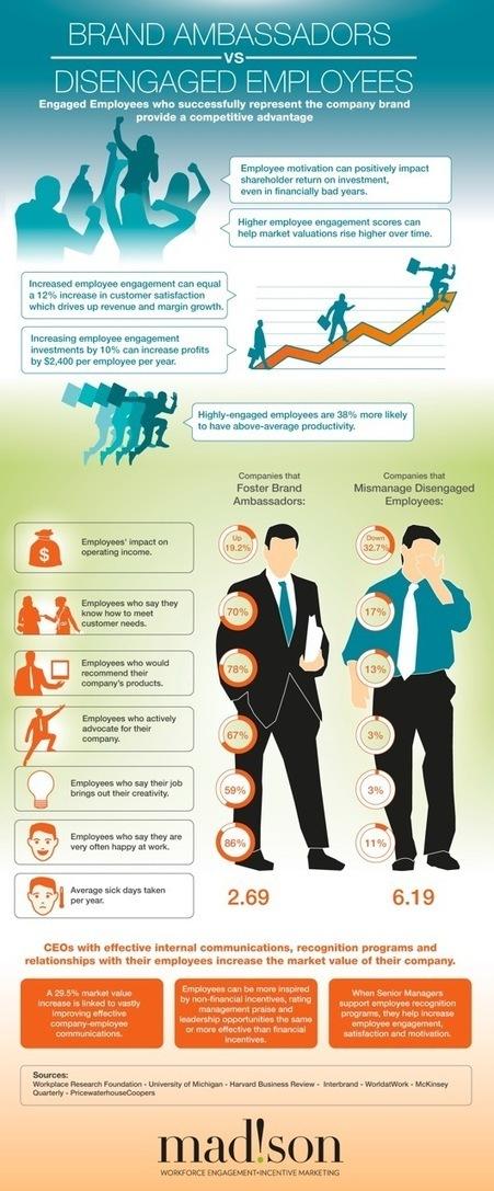 The ROI of Employee Engagement, John Hollon TLNT | Employer Branding News | Scoop.it