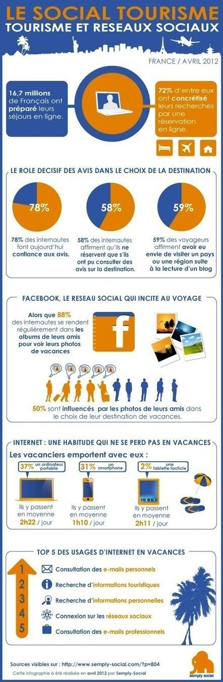 Web 2.0 Infographies | L'espace info pro des offices de tourisme de Bièvre-Valloire | Scoop.it