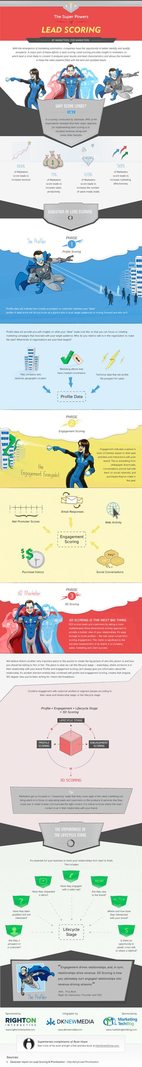 [Infographie] Les supers héros / pouvoirs du Lead Scoring | Marketing Automation avec Oracle Marketing Cloud — Eloqua by Aressy | Scoop.it