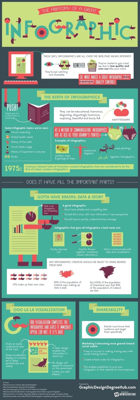 The Anatomy of a Great Infographic | BI Revolution | Scoop.it
