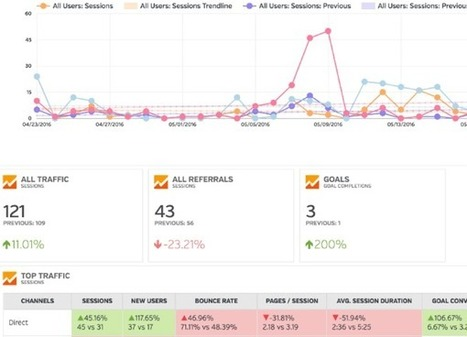 How to Monitor Multiple Social Media Metrics in a Single Dashboard. | Thoughts and facts about [social] media | Scoop.it