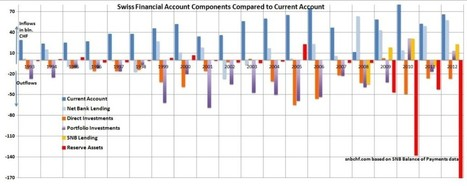 The Swiss Balance of Payments 2012 and History, Understand if CHF may Depreciate | Swiss Franc | Scoop.it