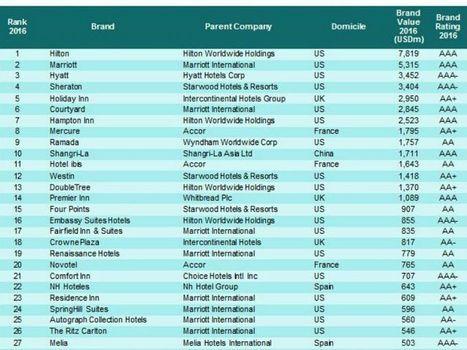 I brand alberghieri che valgono di più: Hilton primeggia in una classifica quasi tutta americana | ALBERTO CORRERA - QUADRI E DIRIGENTI TURISMO IN ITALIA | Scoop.it
