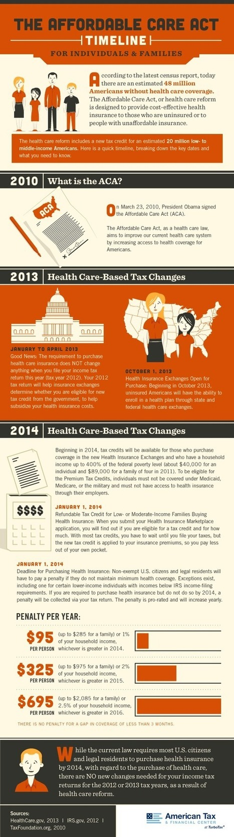 The Affordable Care Act Timeline for Individuals and Families [Infographic]   Infograph   Scoop.it