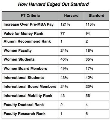 Harvard Reclaims First In 2013 FT Ranking | observatorio de mundo norteamericano | Scoop.it