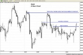 Trader Dan's Market Views: Gold seeing some strength | Gold and What Moves it. | Scoop.it