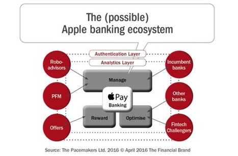 Could Apple Be Your Next Bank?   Mobile Payments and Mobile Wallets   Scoop.it