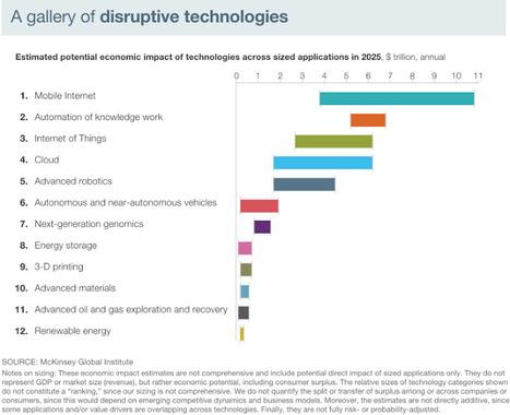 Seven Multi-trillion dollar technologies | eVolv with Innovative Science & Technology | Scoop.it