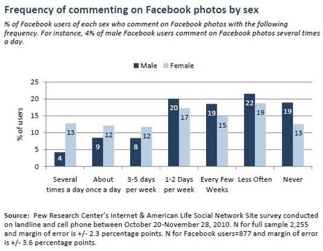 What do people do on Facebook? | Pew Internet & American Life Project | Alessio Carciofi :  consulenza e [info] formazione sul turismo | Scoop.it