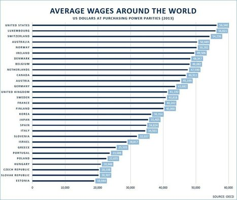 What is the average wage around the world? | Luxembourg | Economy | Luxembourg (Europe) | Scoop.it