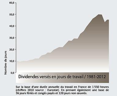 Nos salaires stagnent, les dividendes flambent CGT - Le Club de Mediapart | Lutte des classes - Conflit du travail | Scoop.it
